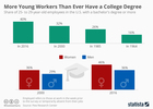 Young workers with college degrees on the rise