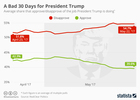 Infographic: A bad 30 days for President Trump