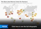 The best (and worst) cities for renters