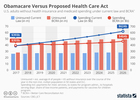 Health care act cheaper but less people covered