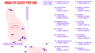 Chart shows sleep you give up to make more money